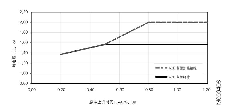 ABB M2BAX电机受脉冲上升时间的影响,电机端子处允许的最大相对地电压峰值