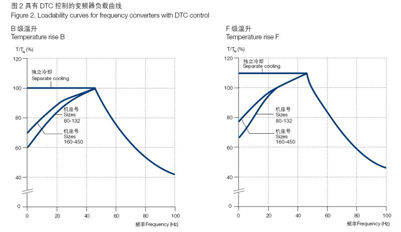 ABB M2BAX电机变频器具有DTC 控制的变频器负载曲线