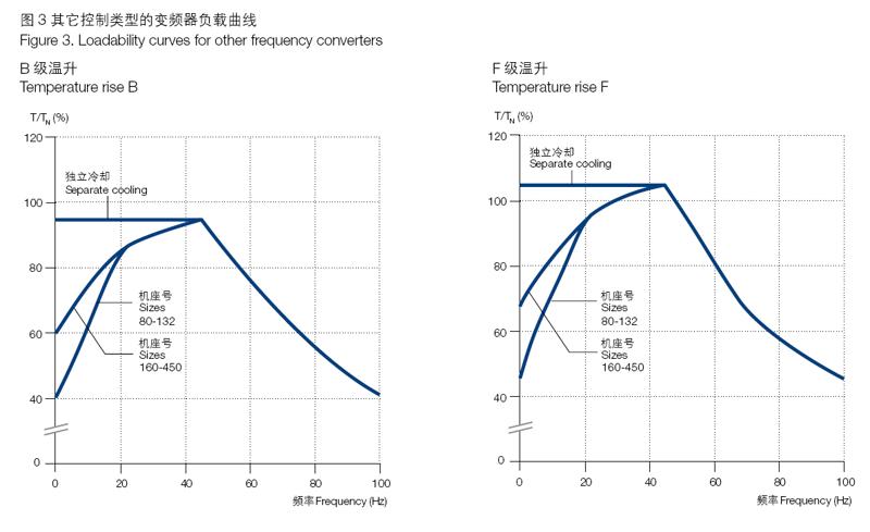 ABB M2BAX电机变频器其它控制类型的变频器负载曲线