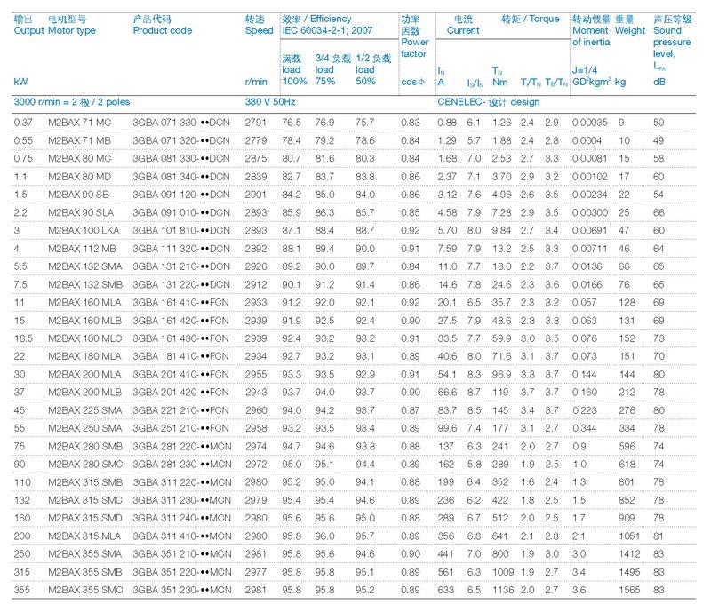 ABB M2BAX电机2P-380-IE3技术数据