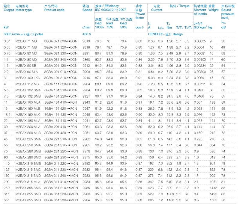 ABB M2BAX电机2P-400-IE3技术数据