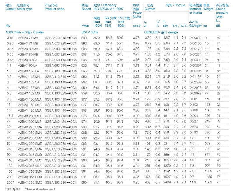 ABB M2BAX电机6P-380-IE2技术数据