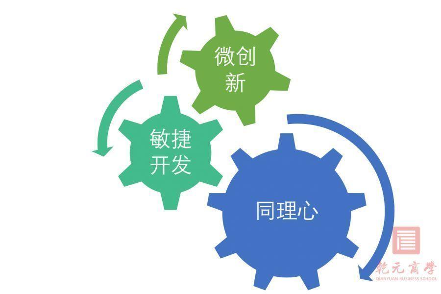乾元商学院,产品创新,品牌创新