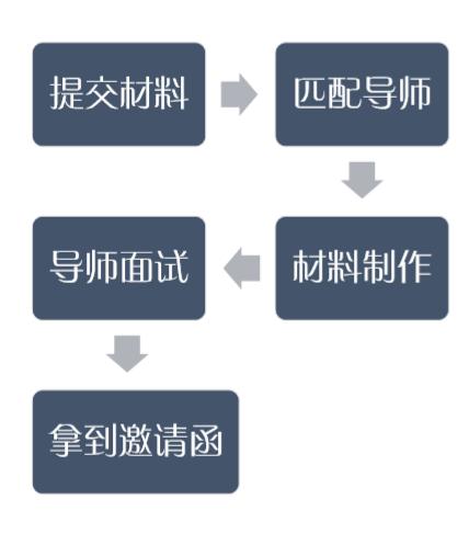 申请流程1