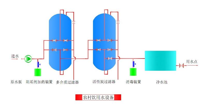 飲用水處理系統示意圖.