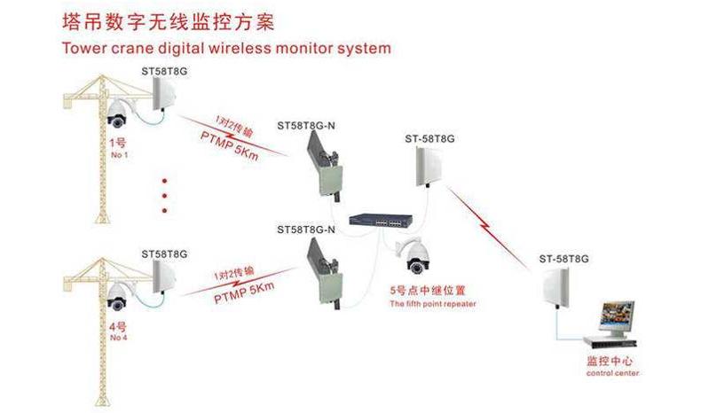 廣西北海市塔吊監控系統安裝