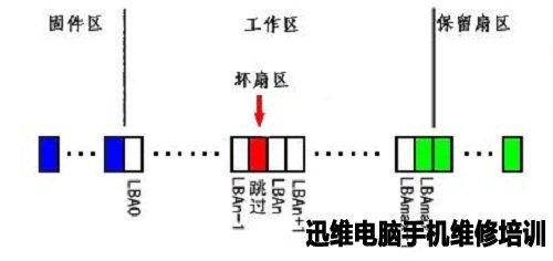 缺陷加入P表后的扇区结构