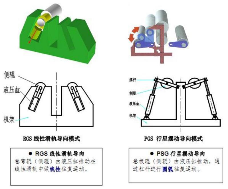 四辊卷板机运动对比