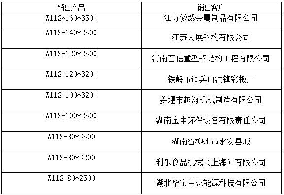 140X2500上辊万能卷板机客户业绩
