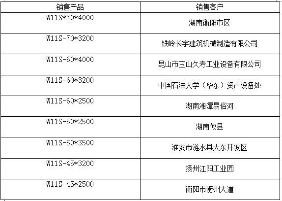 25x2500上辊万能式卷板机客户业绩
