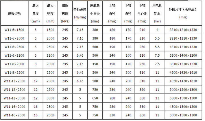 16×2000三輥機械對稱式卷板機產品參數.