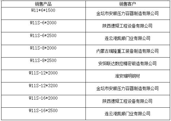 16×2000三輥機械對稱式卷板機客戶業績