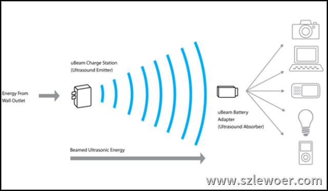 无线电技术用于通信电报及充电等示意图