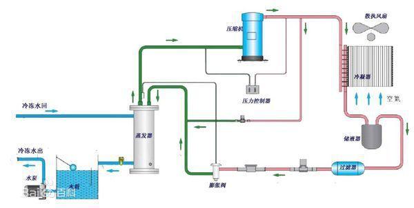 風冷式冷水機工作原理圖解