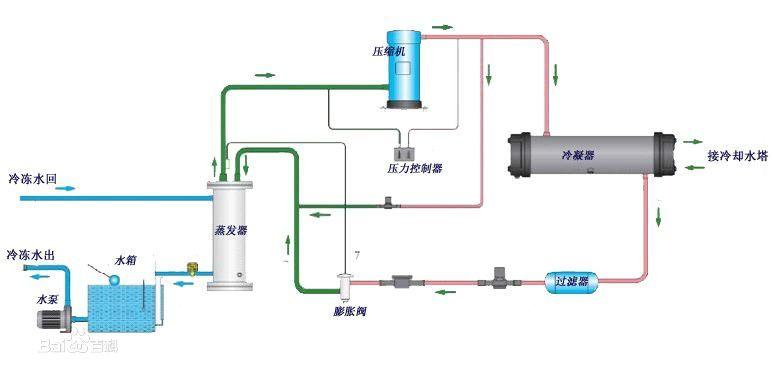 水冷式冷水機工作原理圖解