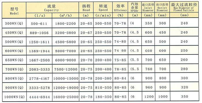 650WN(Q)型挖泥泵厂家/价格/参数