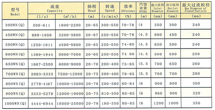 900WN(Q)型挖泥泵厂家/价格