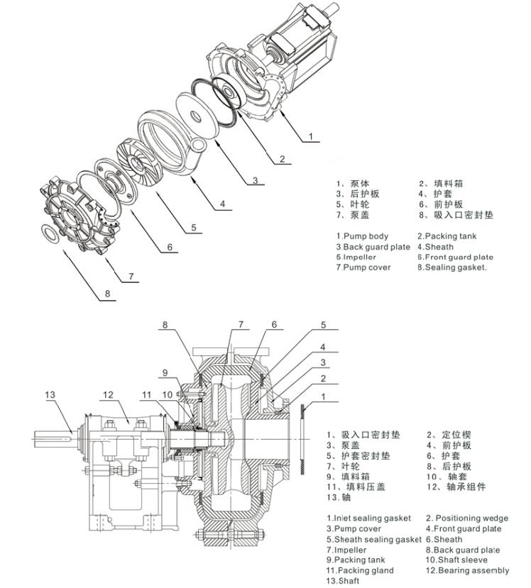 3/2C-AH型渣浆泵厂家/价格/选型