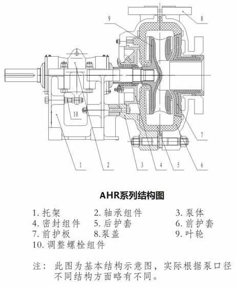 8/6E-AH型渣浆泵厂家/价格/选型