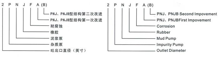 25PNJ型衬胶泥浆泵厂家/价格/配件