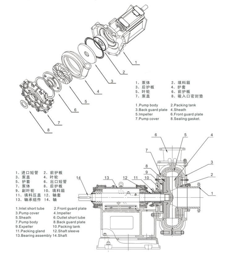 80ZGB(P)型离心渣浆泵厂家/价格/参数