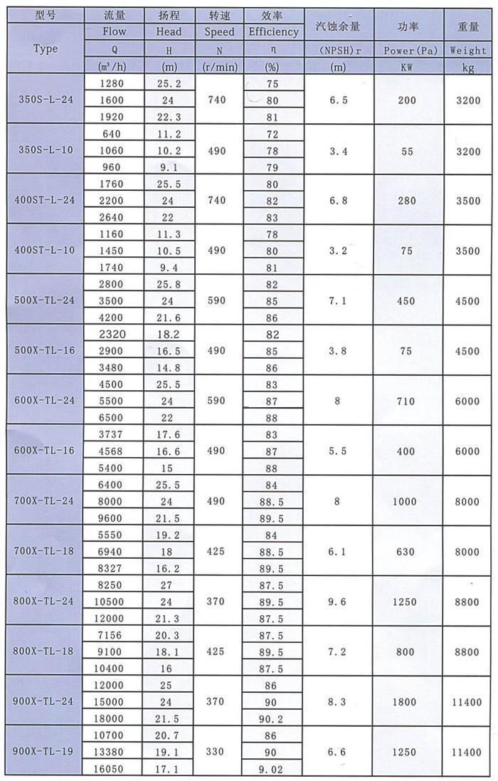 500X-TL-16型脱硫泵厂家/价格/参数