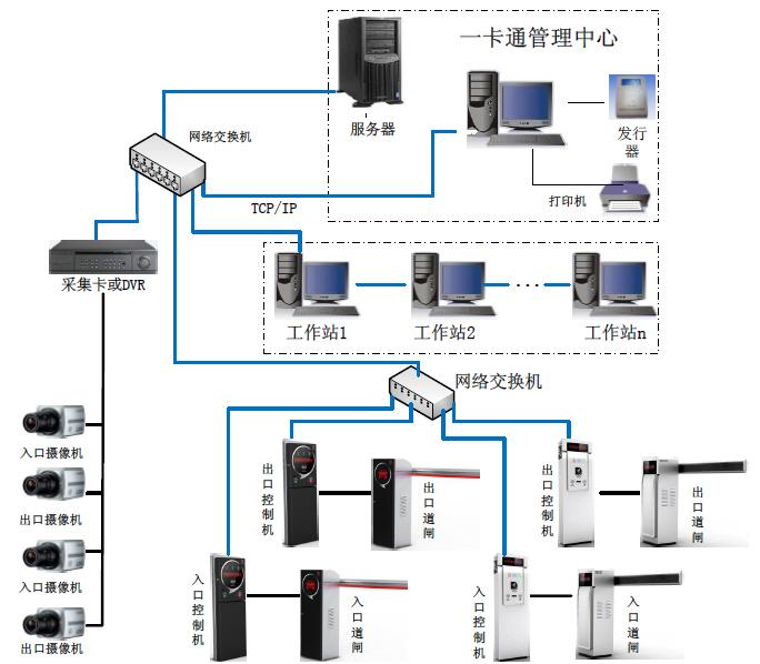 数字嵌入式硬盘录像系统
