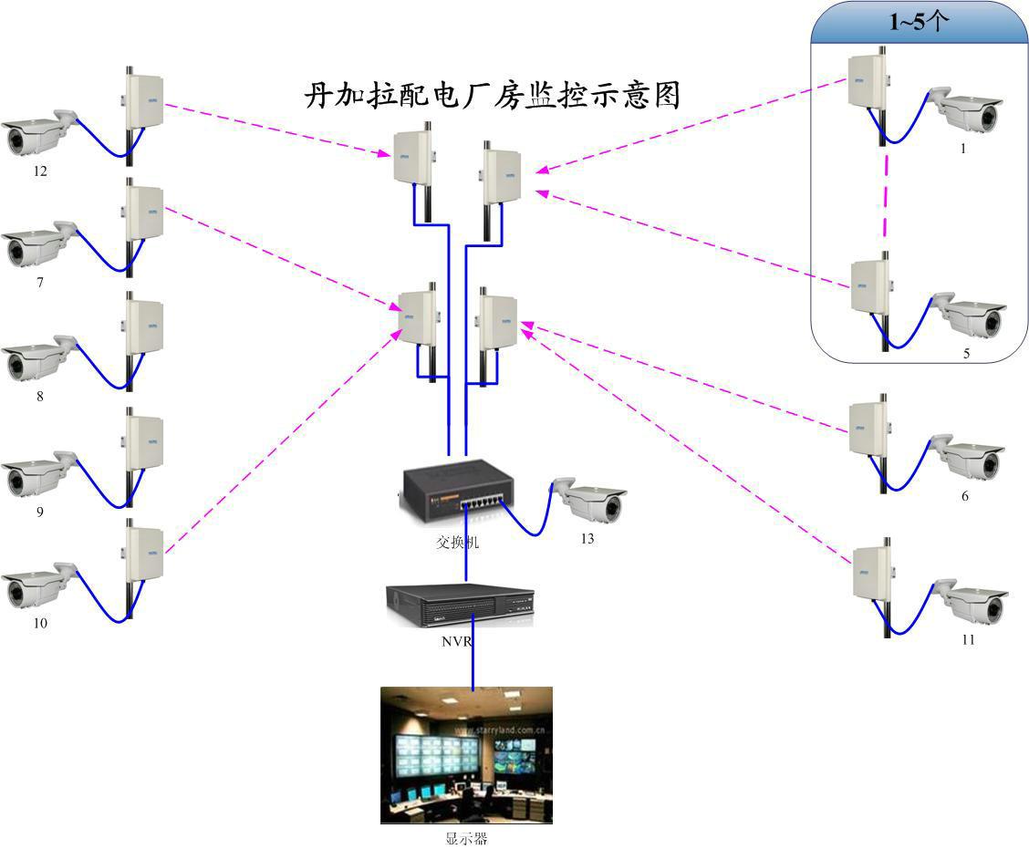 无线视频传输系统的设计方案