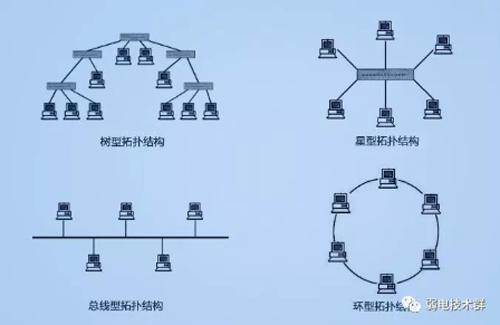 光纤组网方案有哪些