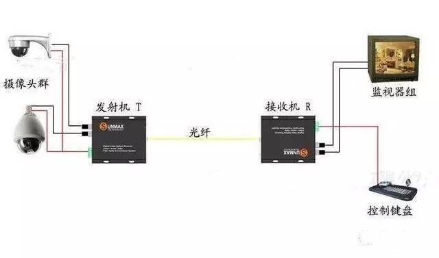 光纤收发器的特点有哪些
