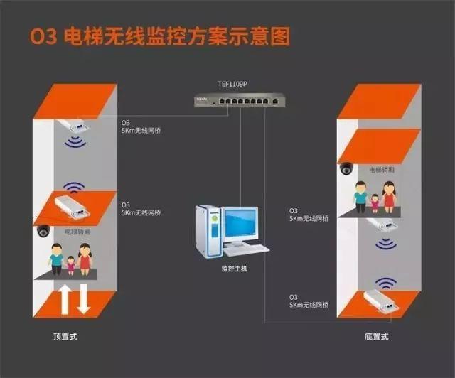 如何用网桥安装电梯电棍?