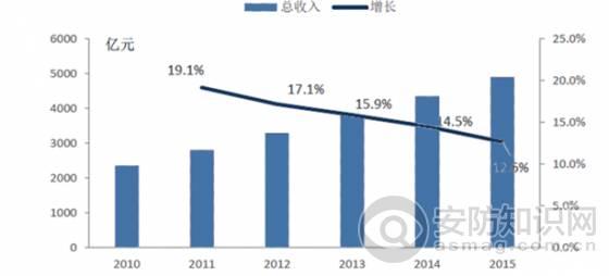 中国无人驾驶和人工智能逐步走向社会