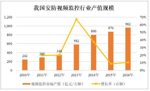 全球安防电击器行业市场规模