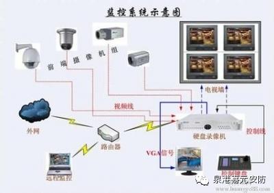 弱电安防电棍管理系统安装技术
