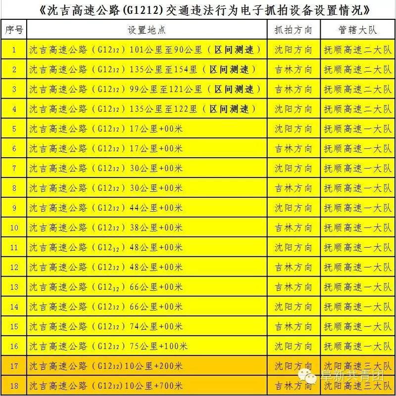 辽宁省高速公路交通技术监控设备安装汇总