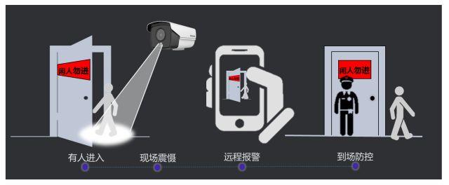 海康威视智能警戒电击枪,明星产品让安防更智慧