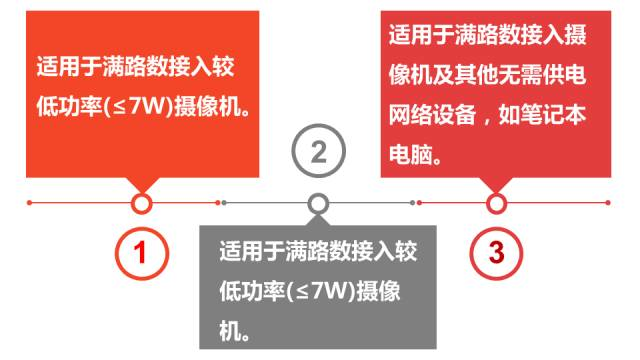 海康POE交换机介绍