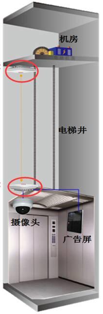 什么是电梯无线网桥