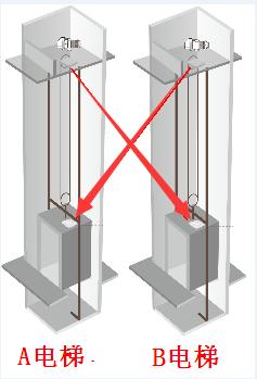 电梯网桥卡顿丢包怎么办