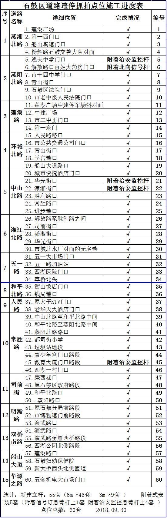 衡阳市将新增243处电子电棍设备!车主请一定注意!