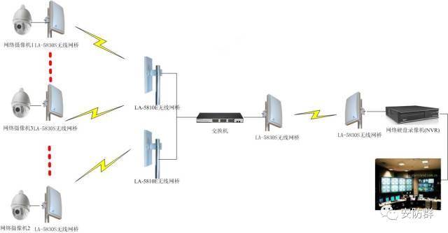 掌握这4种网络电棍传输方式,安防工程设施工不求人!
