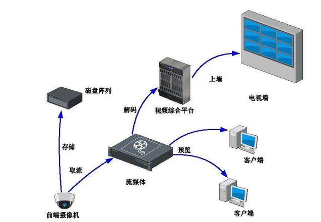 流媒体服务器配置指导