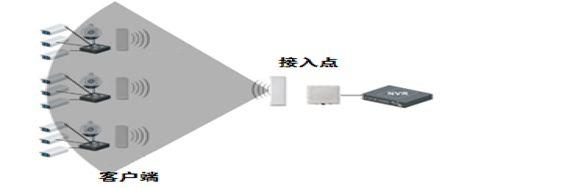 室外无线网桥如何配置