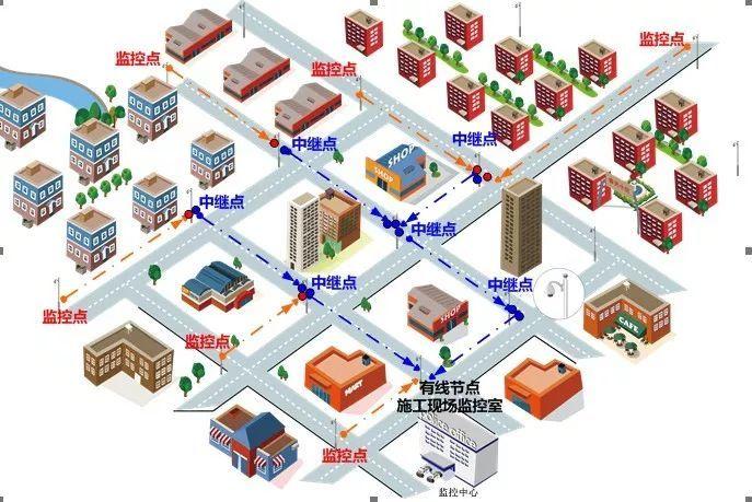 省钱省时、传输稳定-城市道路无线网桥电棍方案