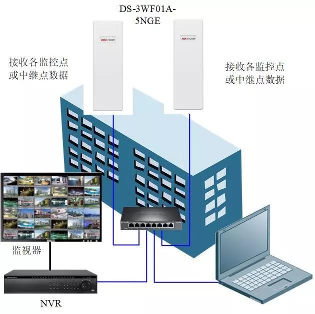 工地专用网桥多样化组网方案
