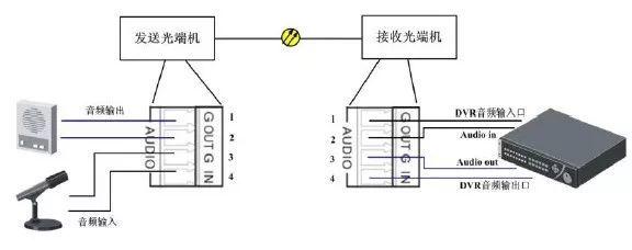 视频光端机的工作原理是什么