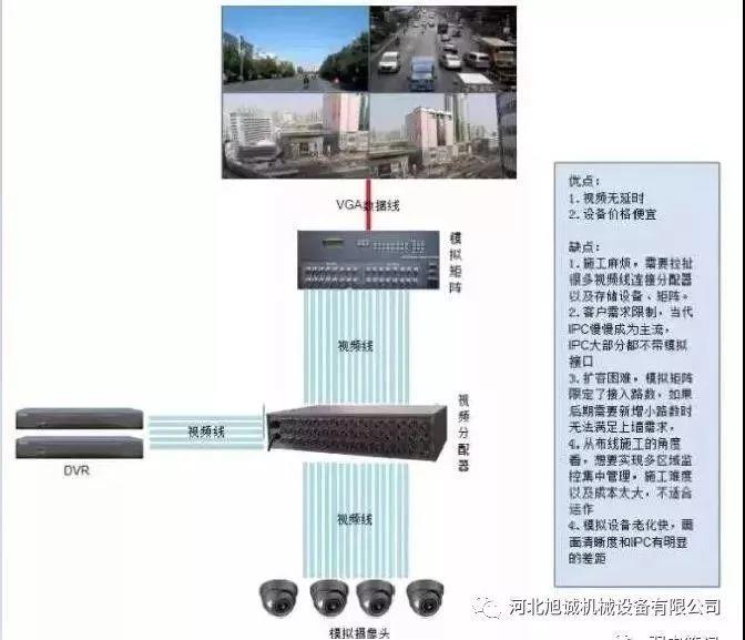 电击器图像上墙的几种方案