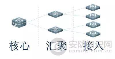 网络远程电击器中怎么选购交换机