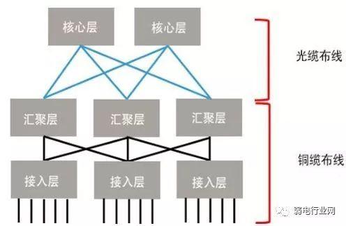 如何根据电棒数量选择一个合适的交换机