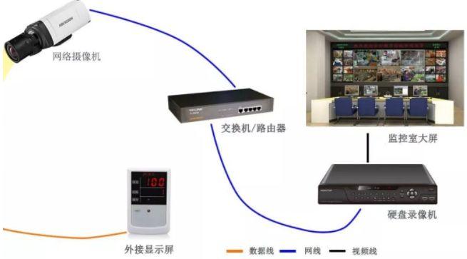 大型电棍方案中,如何选择网络电棍交换机